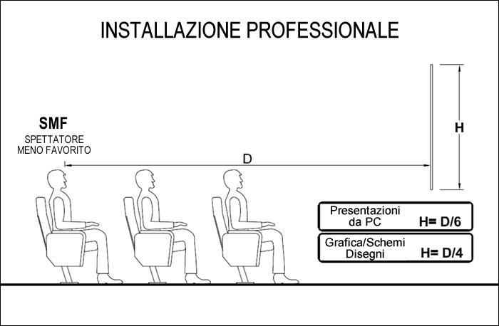 Dimensioni Sala Conferenze 100 Posti.Calcolo Distanza Videoproiettori E Dimensionare Lo Schermo