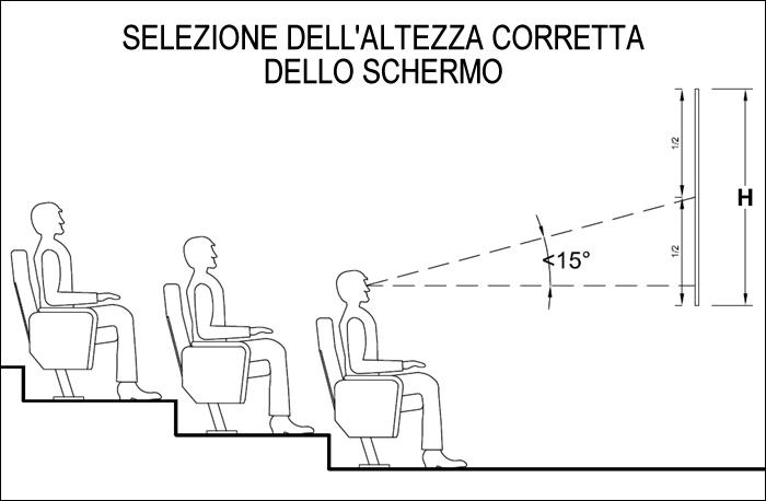 Calcolo distanza videoproiettori e dimensionare lo schermo for Distanza tv 4k